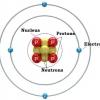 Що таке атом? З яких частин він складається і в чому вимірюється його маса?