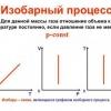 Ізобарний процес, пов`язані з ним рівняння і виведення формули роботи