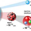 Ядерні сили: властивості. Між якими частками діють ядерні сили?