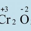 Як визначити ступінь окислення?